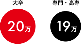 大卒は20万円です。専門・高専は19万円です。